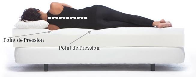 Surmatelas viscoelastique konforta 200x180 5cm meubles et d coration tunisie - Choix d un matelas pour mal de dos ...